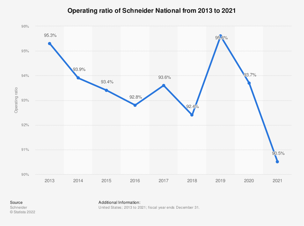 Statistic: Operating ratio of Schneider National from 2013 to 2018 | Statista