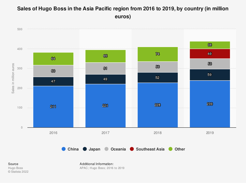 Statistic: Sales of Hugo Boss in the Asia Pacific region from 2016 to 2019, by country (in million euros) | Statista