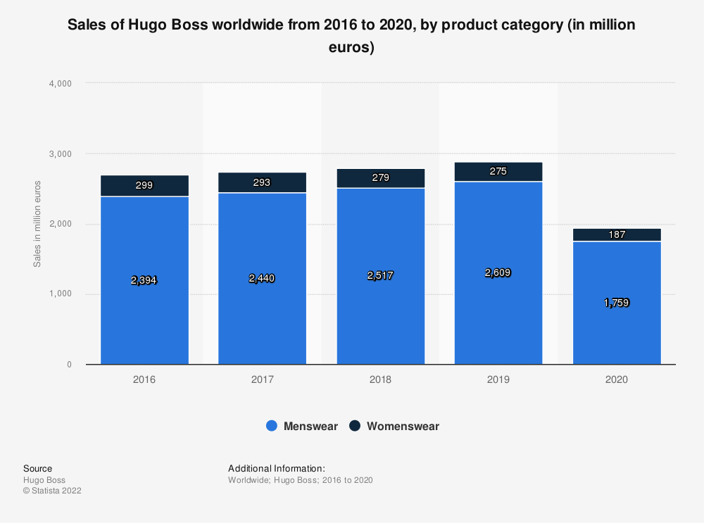 Statistic: Sales of Hugo Boss worldwide from 2016 to 2020, by product category (in million euros) | Statista