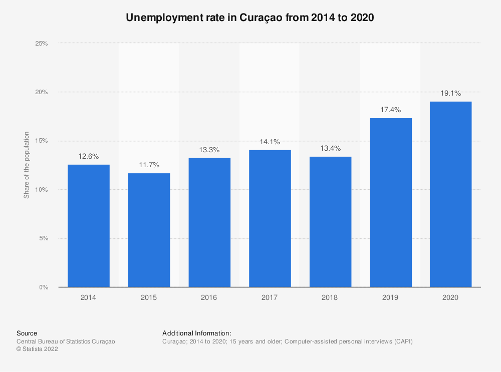 Statistic: Unemployment ratein Curaçao from 2014 to 2017 | Statista