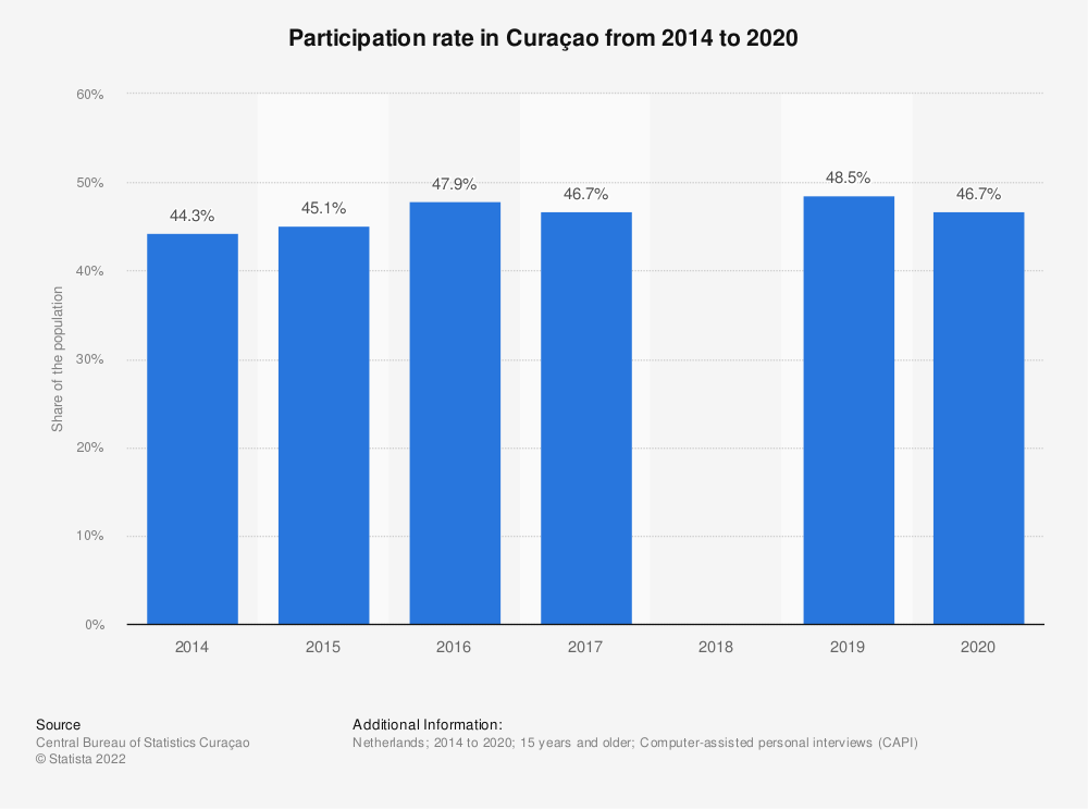 Statistic: Participation rate in Curaçao from 2014 to 2017 | Statista