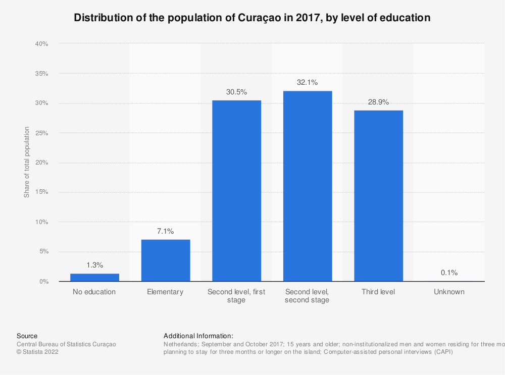 Statistic: Distribution of the population of Curaçao in 2017, by level of education | Statista