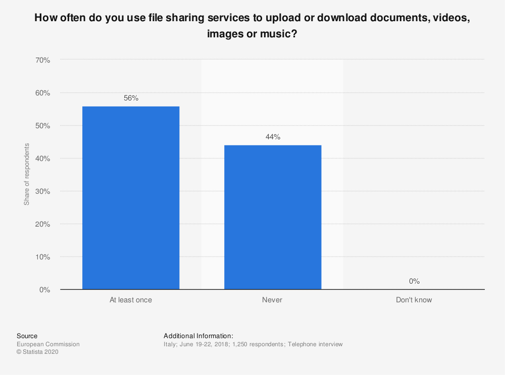 Statistic: How often do you use file sharing services to upload or download documents, videos, images or music? | Statista