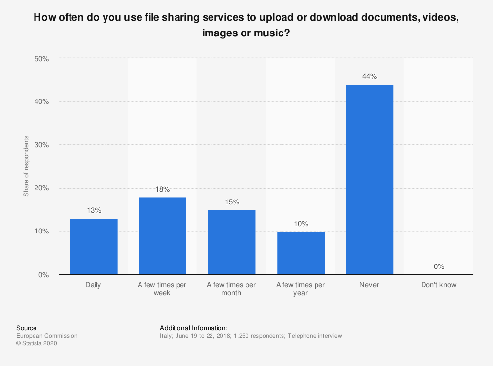 Statistic: How often do you use file sharing services to upload or download documents, videos, images or music?   Statista