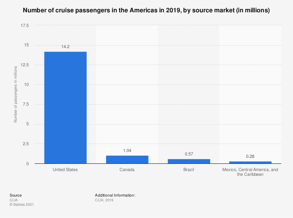 Statistic: Number of cruise passengers in the Americas in 2019, by source market (in millions) | Statista