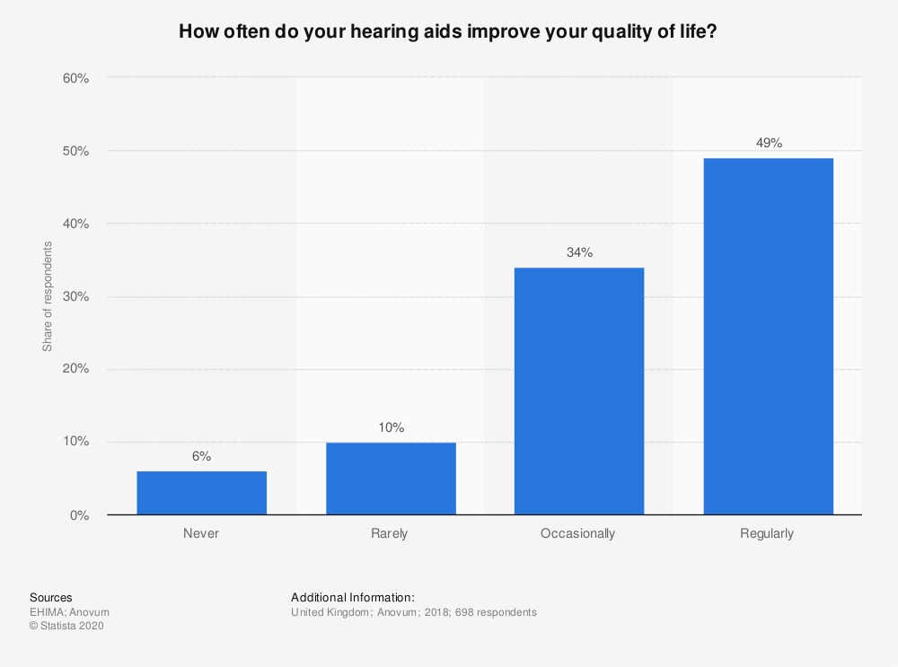 Statistic: How often do your hearing aids improve your quality of life?   Statista