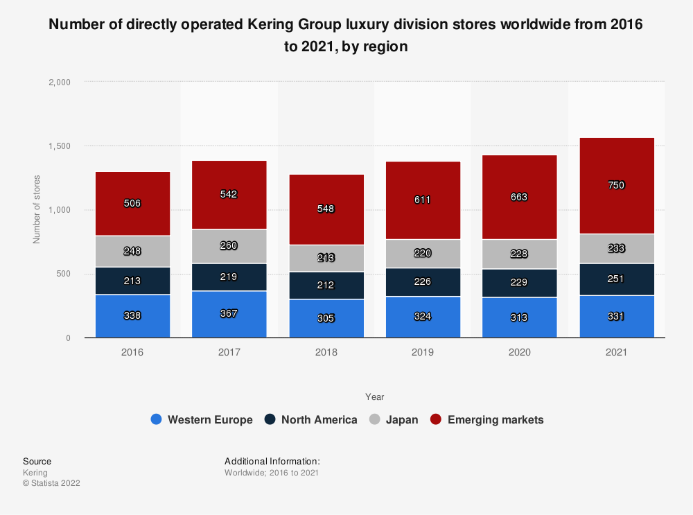 Statistic: Number of directly operated Kering Group luxury division stores worldwide from 2016 to 2020, by region | Statista