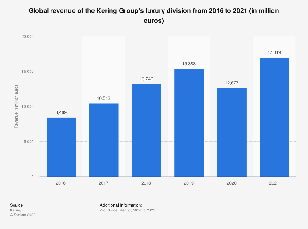 Statistic: Global revenue of the Kering Group's luxury division from 2016 to 2020 (in million euros) | Statista
