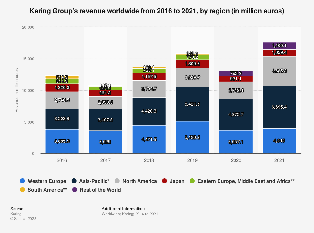 Statistic: Kering Group's revenue worldwide from 2016 to 2018, by region (in million euros) | Statista