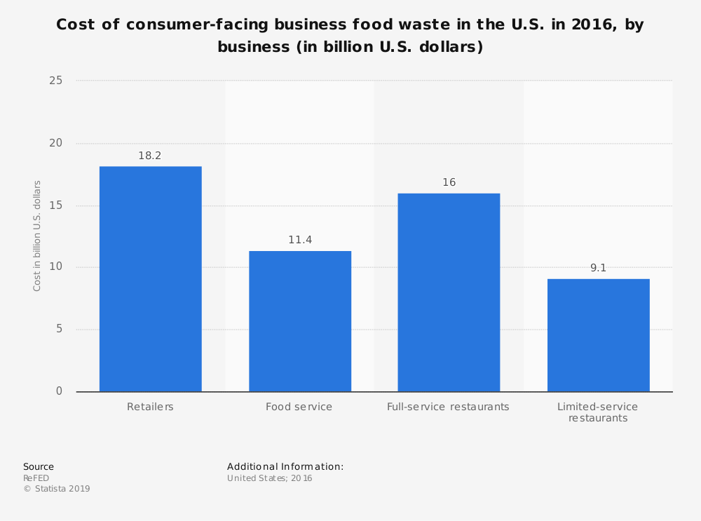 Statistic: Cost of consumer-facing business food waste in the U.S. in 2016, by business (in billion U.S. dollars) | Statista