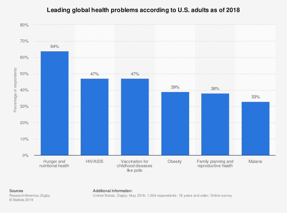 Statistic: Leading global health problems according to U.S. adults as of 2018 | Statista