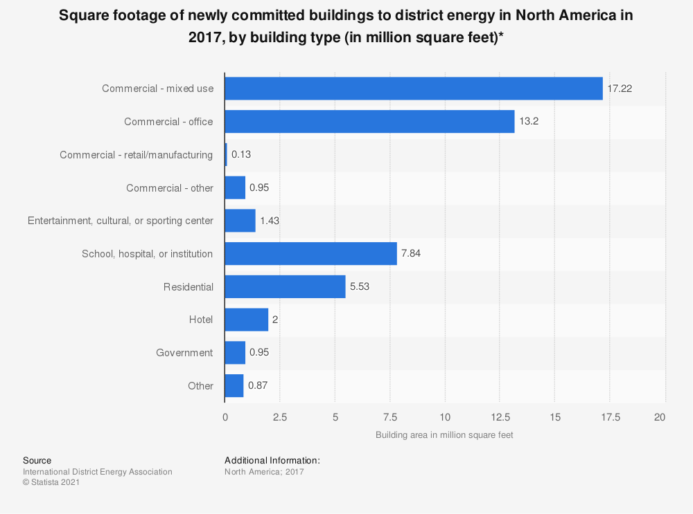 Statistic: Square footage of newly committed buildings to district energy in North America in 2017, by building type (in million square feet)* | Statista