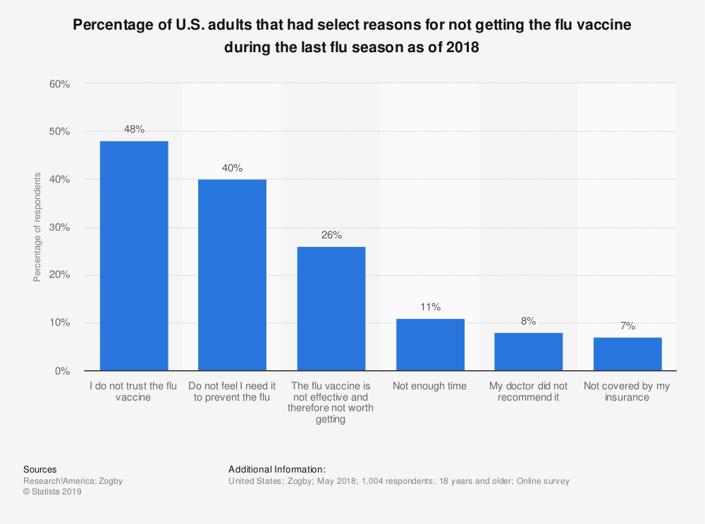Statistic: Percentage of U.S. adults that had select reasons for not getting the flu vaccine during the last flu season as of 2018 | Statista