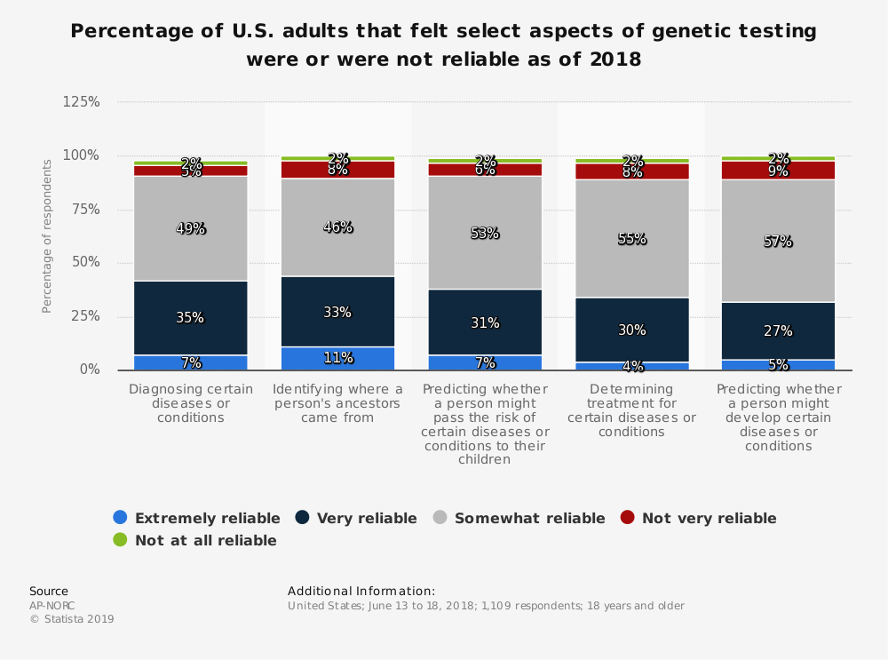 Statistic: Percentage of U.S. adults that felt select aspects of genetic testing were or were not reliable as of 2018 | Statista