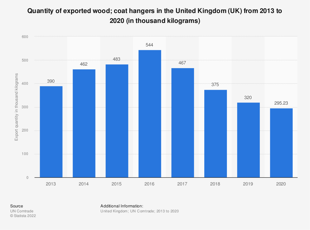 Statistic: Quantity of exported wood; coat hangers in the United Kingdom (UK) from 2013 to 2017 (in thousand kilograms) | Statista