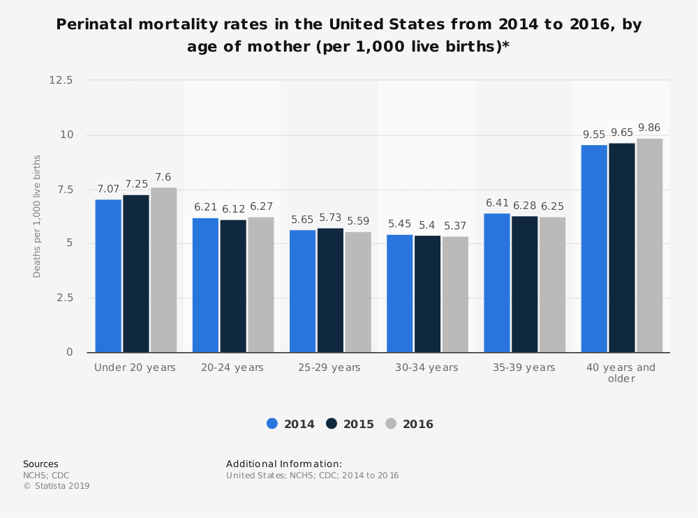Statistic: Perinatal mortality rates in the United States from 2014 to 2016, by age of mother (per 1,000 live births)* | Statista