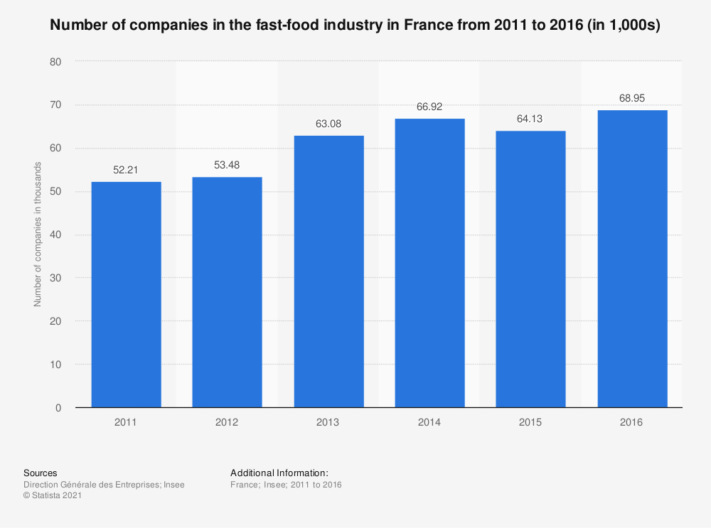 Statistic: Number of companies in the fast-food industry in France from 2011 to 2016 (in 1,000s) | Statista