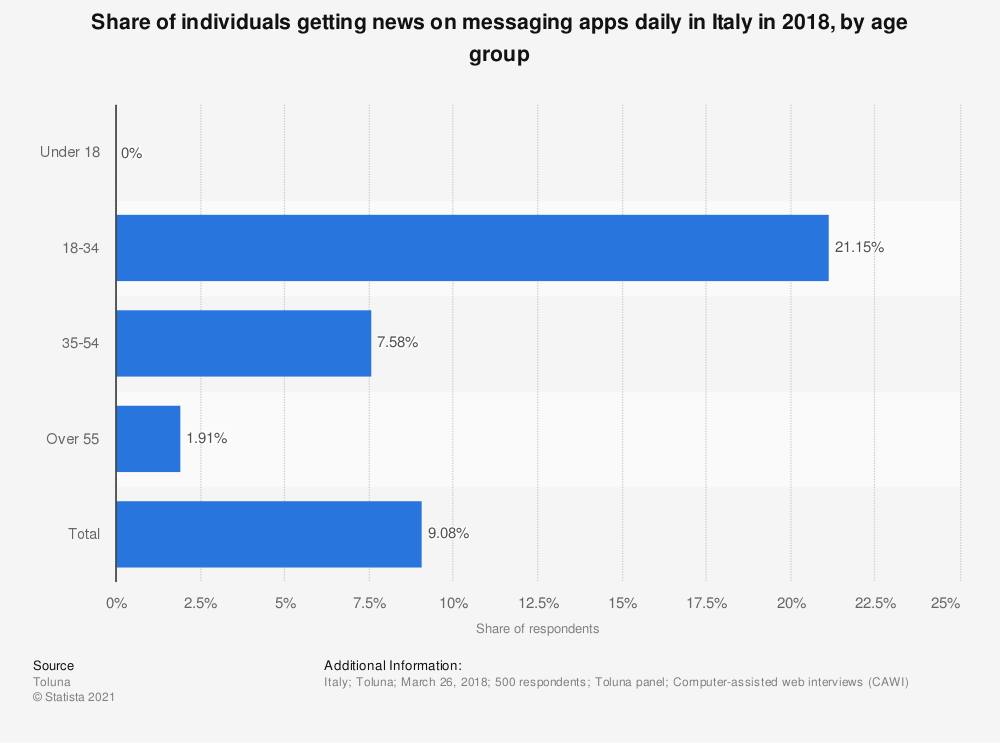 Statistic: Share of individuals getting news on messaging apps daily in Italy in 2018, by age group   Statista