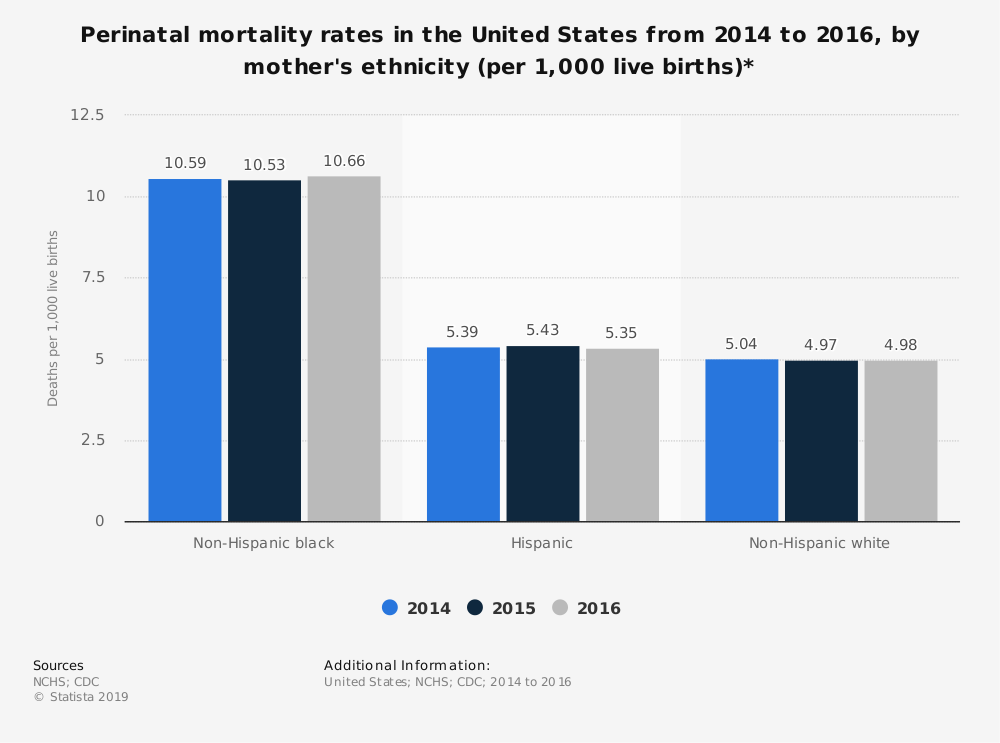 Statistic: Perinatal mortality rates in the United States from 2014 to 2016, by mother's ethnicity (per 1,000 live births)* | Statista