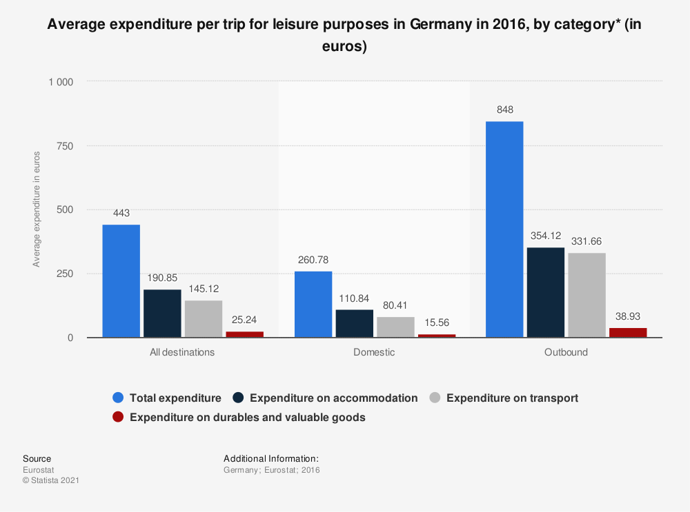 Statistic: Average expenditure per trip for leisure purposes in Germany in 2016, by category* (in euros) | Statista