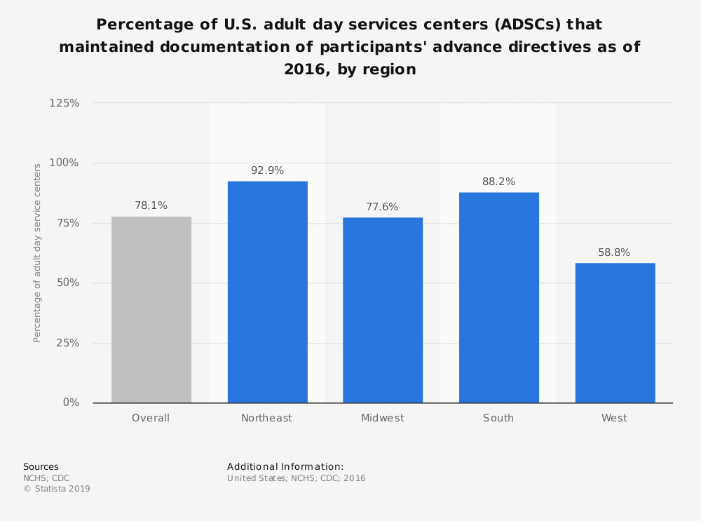 Statistic: Percentage of U.S. adult day services centers (ADSCs) that maintained documentation of participants' advance directives as of 2016, by region | Statista