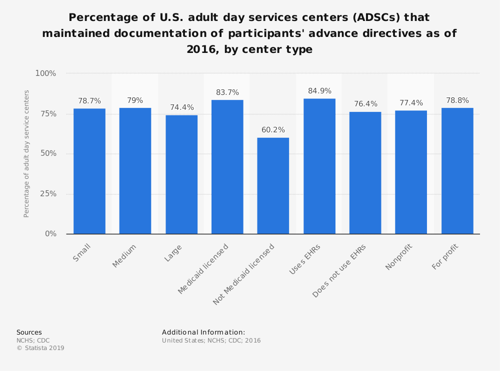 Statistic: Percentage of U.S. adult day services centers (ADSCs) that maintained documentation of participants' advance directives as of 2016, by center type | Statista
