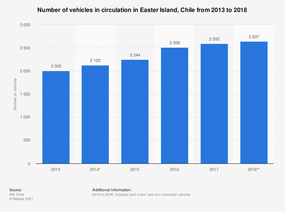 Statistic: Number of vehicles in circulation in Easter Island, Chile from 2013 to 2018 | Statista