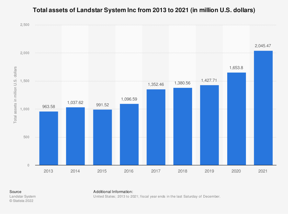 Statistic: Total assets of Landstar System Inc from 2013 to 2018 (in million U.S. dollars) | Statista