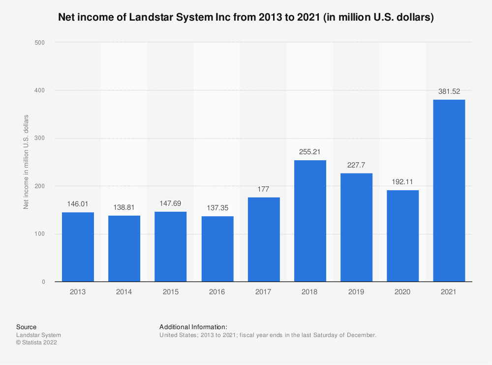 Statistic: Net income of Landstar System Inc from 2013 to 2018 (in million U.S. dollars) | Statista