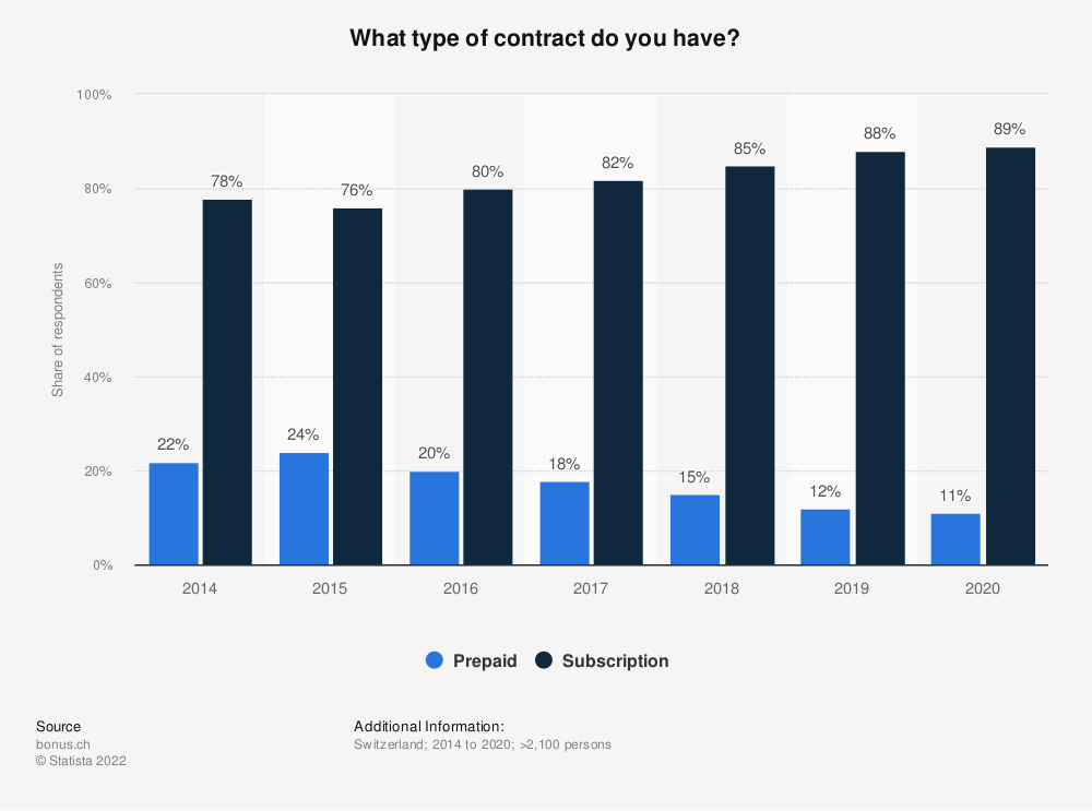 Statistic: What type of contract do you have? | Statista