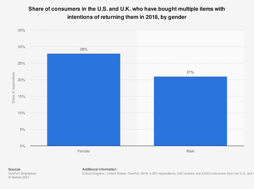 Statistic: Share of consumers in the U.S. and U.K. who have bought multiple items with intentions of returning them in 2018, by gender | Statista