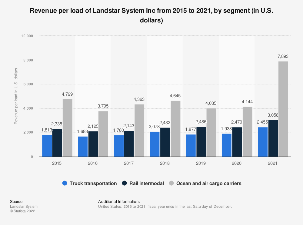 Statistic: Revenue per load of Landstar System Inc from 2015 to 2019, by segment (in U.S. dollars) | Statista