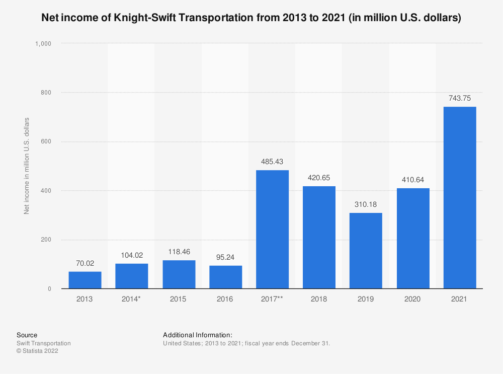 Statistic: Net income of Knight-Swift Transportation from 2013 to 2019 (in million U.S. dollars) | Statista