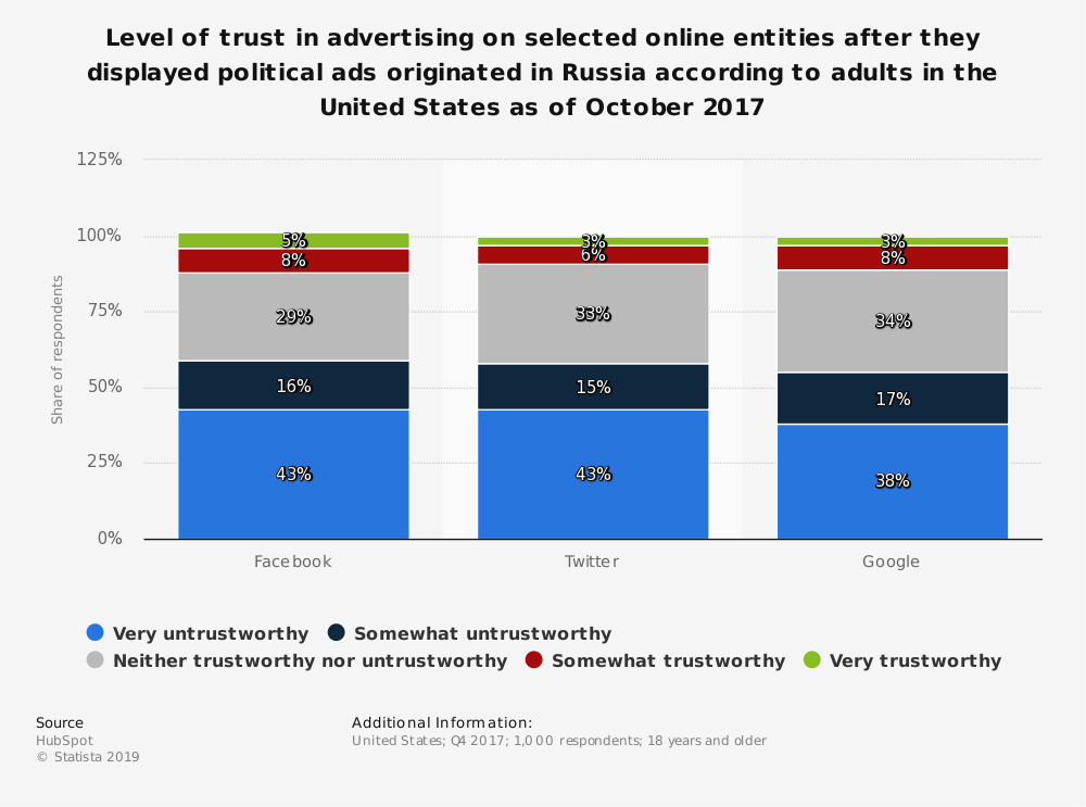 Statistic: Level of trust in advertising on selected online entities after they displayed political ads originated in Russia according to adults in the United States as of October 2017 | Statista