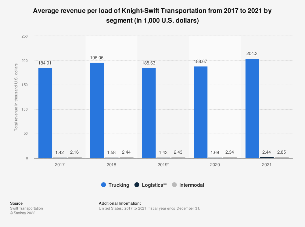 Statistic: Average revenue per tractor of Knight-Swift Transportation from 2013 to 2018, by segment (in 1,000 U.S. dollars) | Statista