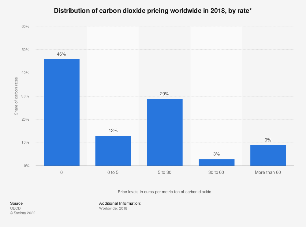 Statistic: Distribution of carbon dioxide pricing worldwide in 2018, by rate* | Statista
