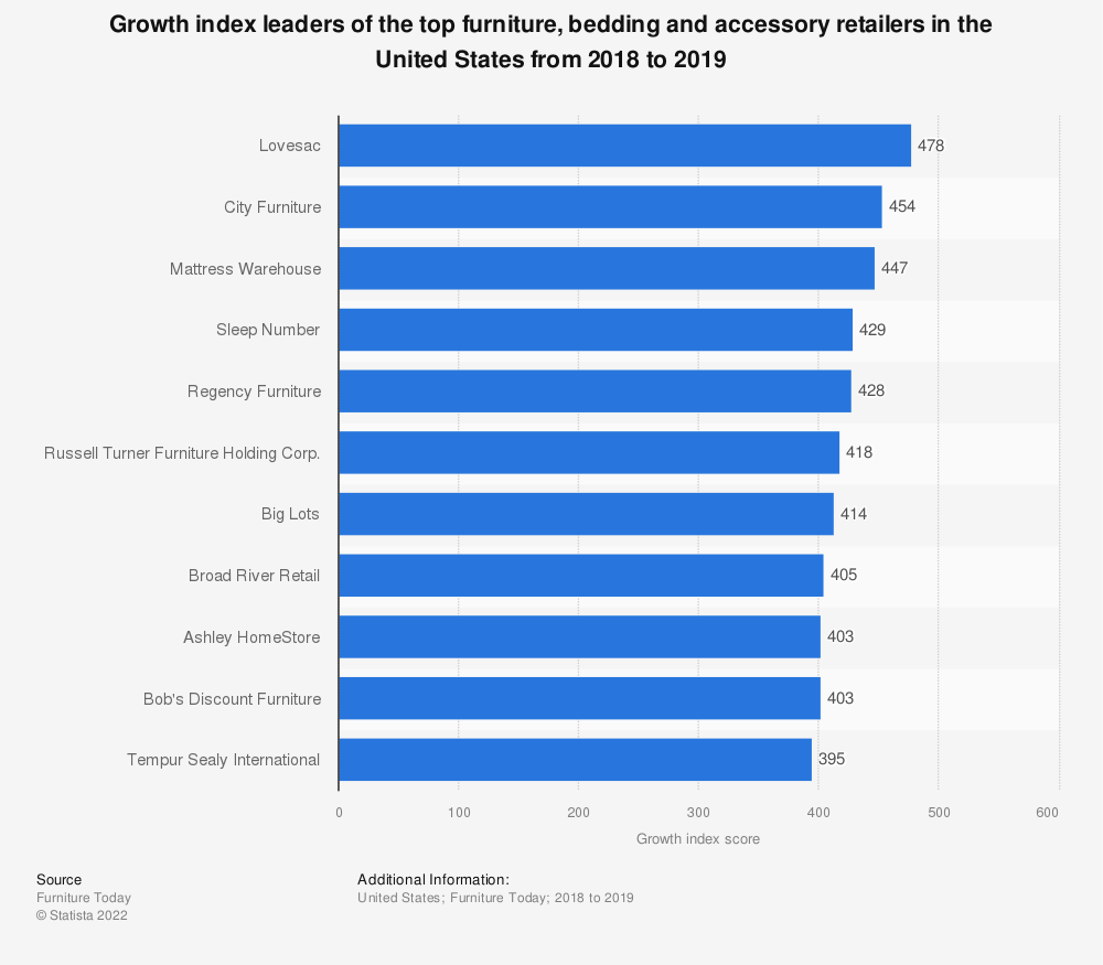 Statistic: Growth index leaders of the top furniture, bedding and accessory retailers in the United States from 2018 to 2019   Statista