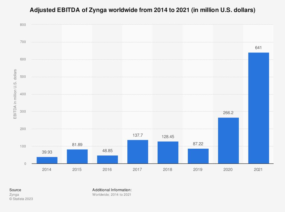 Statistic: Adjusted EBITDA of Zynga worldwide from 2014 to 2018 (in million U.S. dollars) | Statista