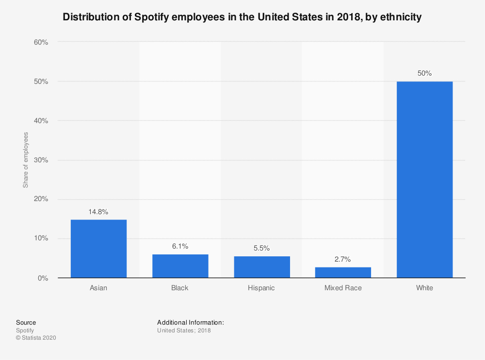 Statistic: Distribution of Spotify employees in the United States in 2018, by ethnicity | Statista