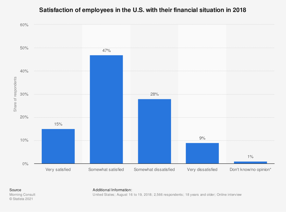 Statistic: Satisfaction of employees in the U.S. with their financial situation in 2018 | Statista