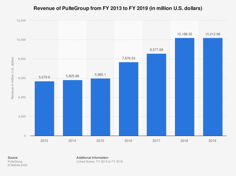 Statistic: Revenue of PulteGroup from FY 2013 to FY 2018 (in million U.S. dollars) | Statista