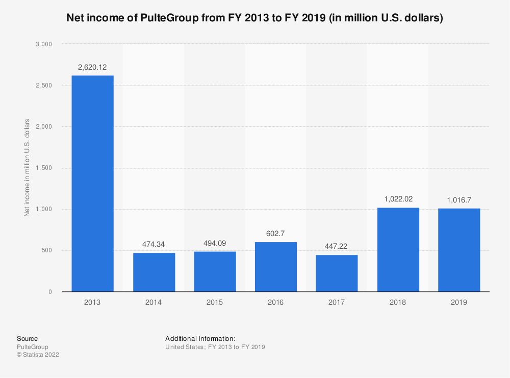 Statistic: Net income of PulteGroup from FY 2013 to FY 2018 (in million U.S. dollars) | Statista
