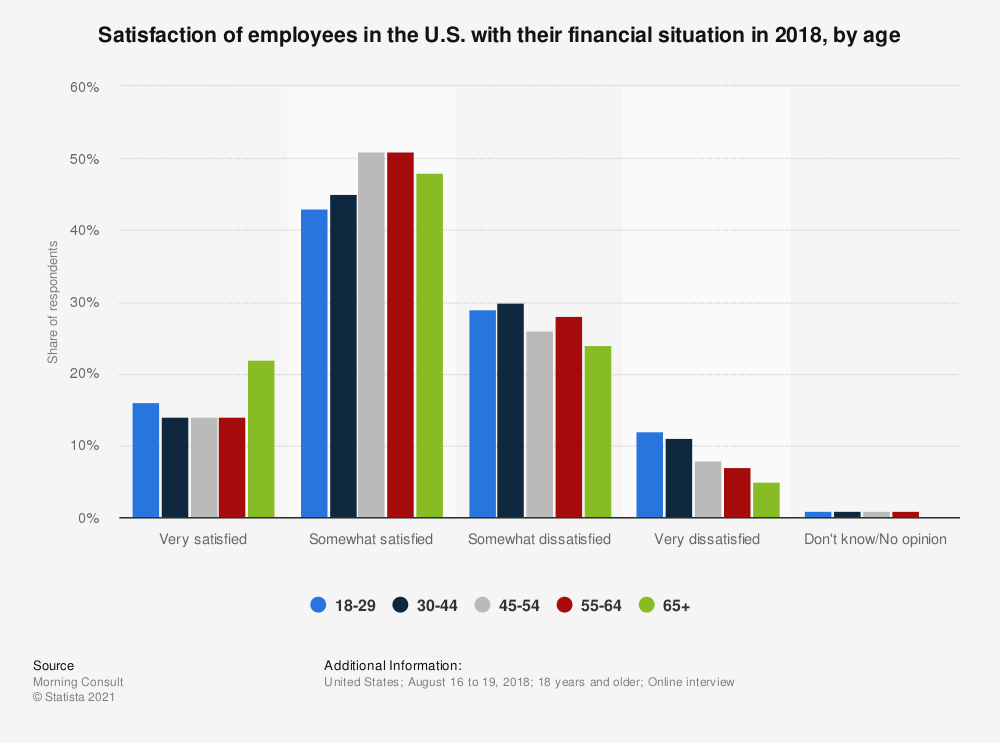 Statistic: Satisfaction of employees in the U.S. with their financial situation in 2018, by age | Statista