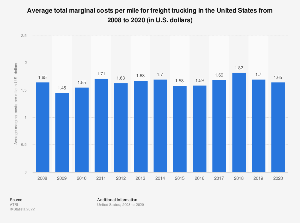 Statistic: Average total marginal costs per mile for freight trucking in the United States from 2008 to 2019 (in U.S. dollars) | Statista