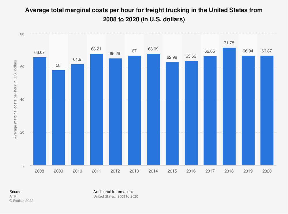 Statistic: Average total marginal costs per hour for freight trucking in the United States from 2008 to 2019 (in U.S. dollars) | Statista