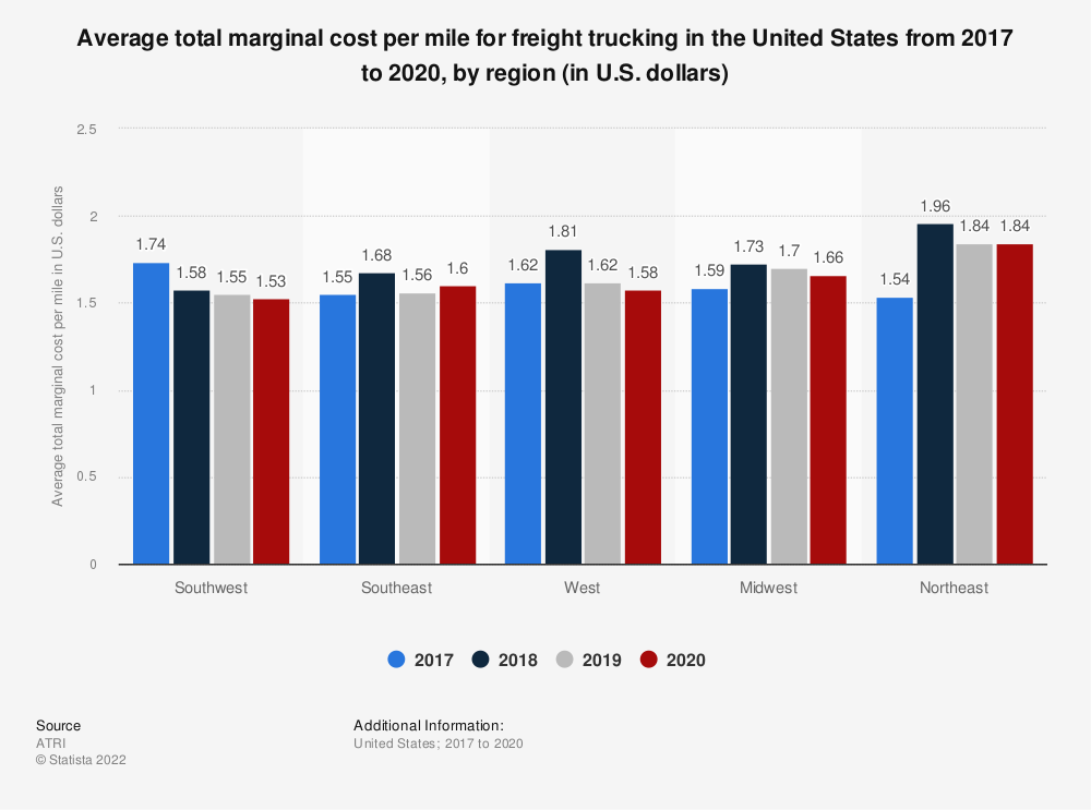 Statistic: Average total marginal cost per mile for freight trucking in the United States in 2017 and 2018, by region (in U.S. dollars) | Statista