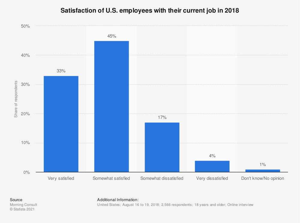 Statistic: Satisfaction of U.S. employees with their current job in 2018 | Statista