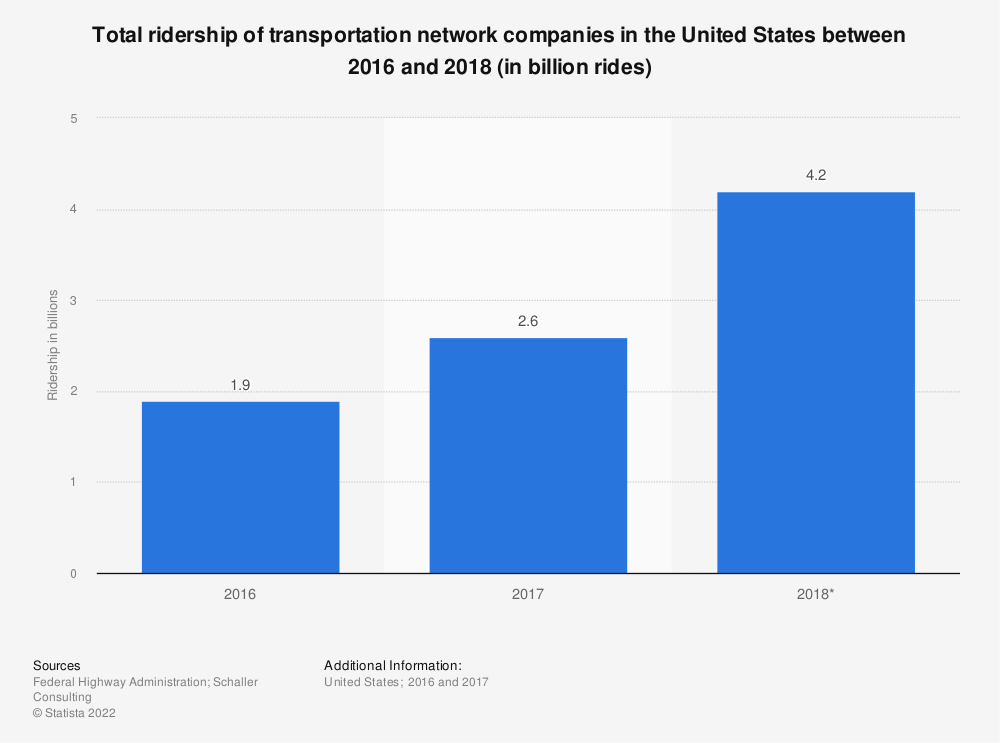 Statistic: Total ridership of transportation network companies in the United States between 2016 and 2018 (in billion rides) | Statista
