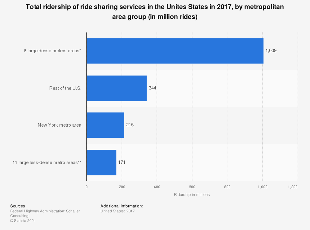 Statistic: Total ridership of ride sharing services in the Unites States in 2017, by metropolitan area group (in million rides) | Statista