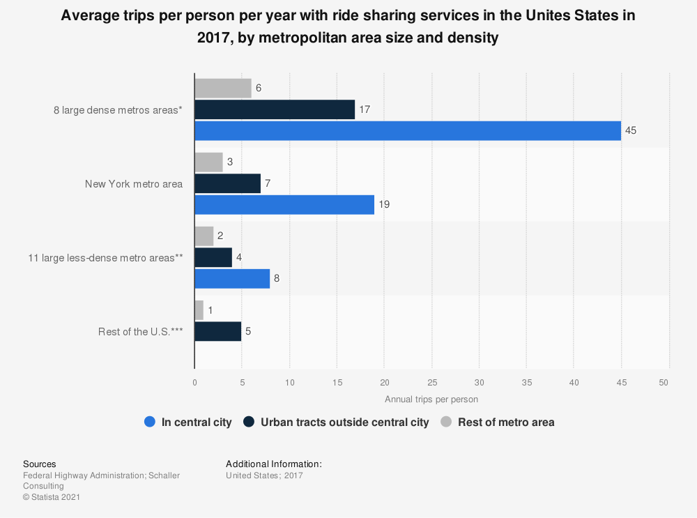Statistic: Average trips per person per year with ride sharing services in the Unites States in 2017, by metropolitan area size and density | Statista
